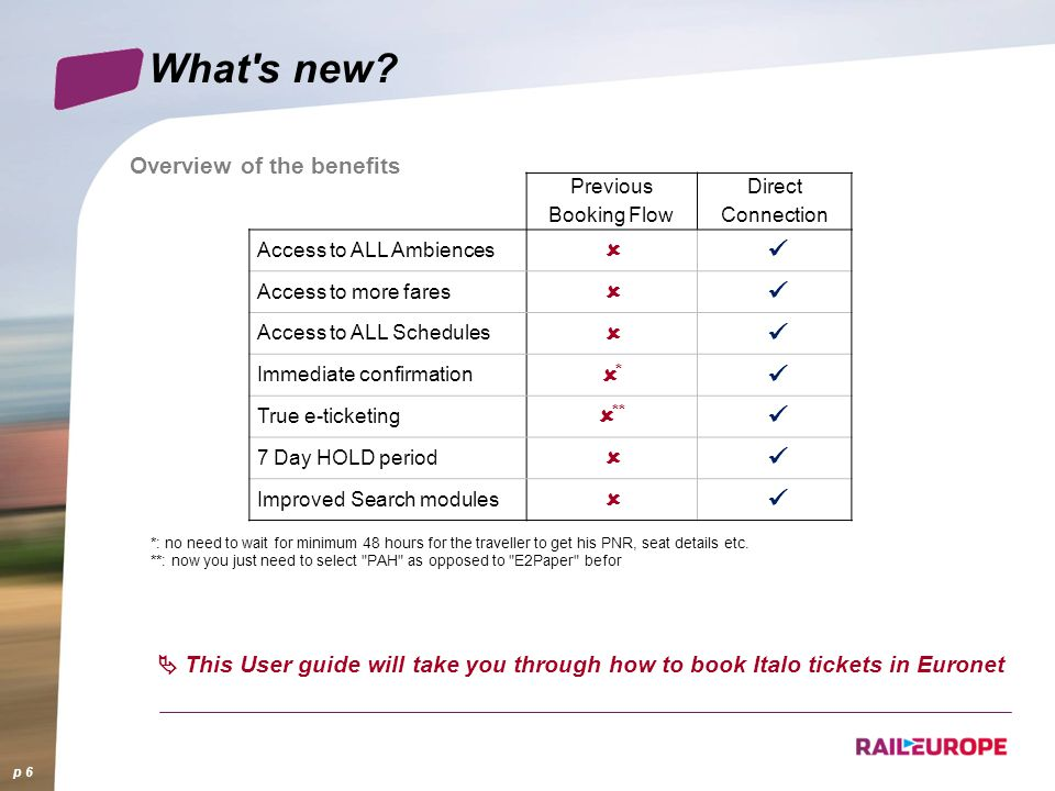 What s new û ü û* û** Overview of the benefits