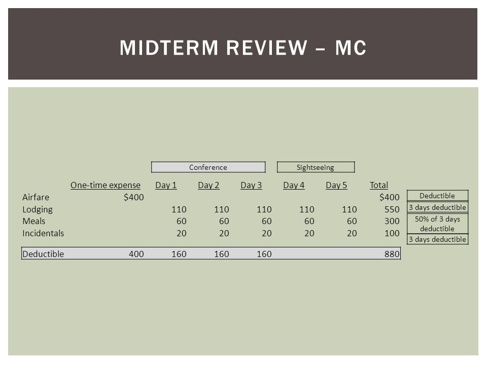 Midterm Review – MC One-time expense Day 1 Day 2 Day 3 Day 4 Day 5