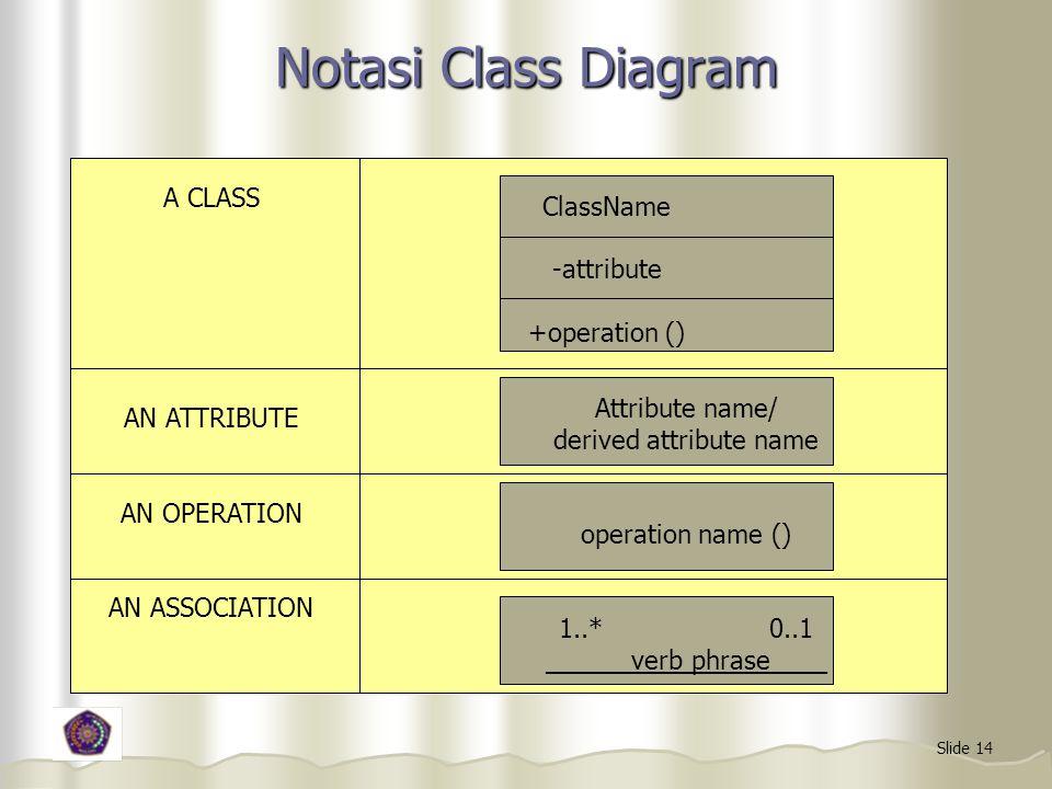 Notasi Class Diagram A CLASS ClassName -attribute +operation ()