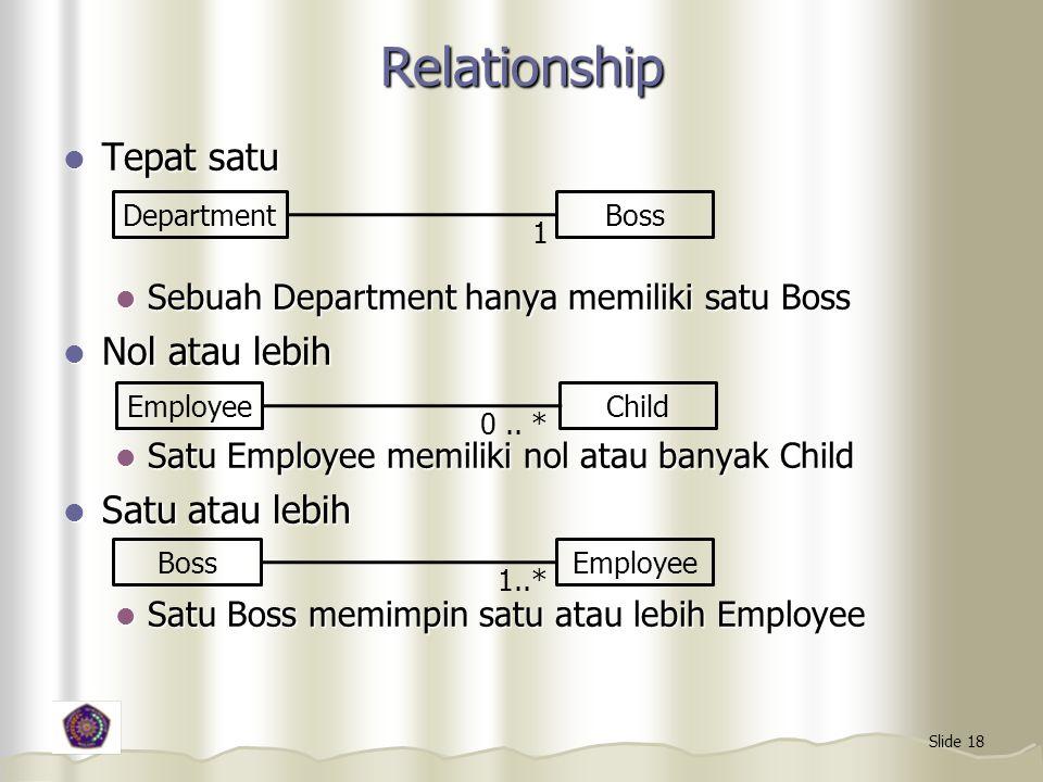 Relationship Tepat satu Nol atau lebih Satu atau lebih