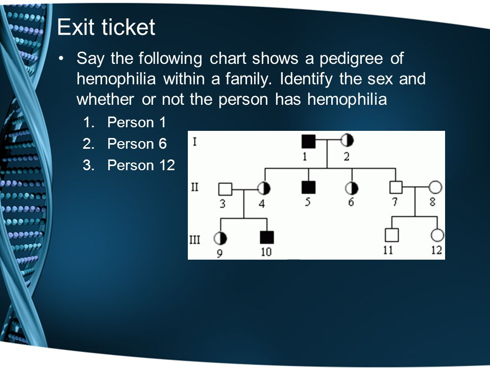 Exit ticket Say the following chart shows a pedigree of hemophilia within a family. Identify the sex and whether or not the person has hemophilia.
