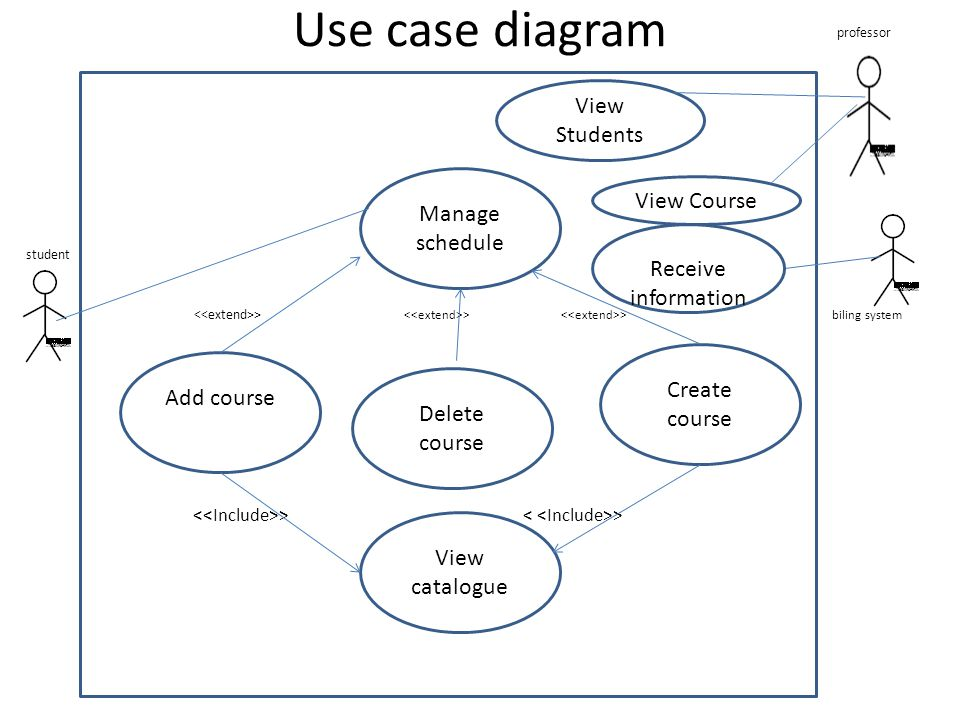 Use case diagram View Students Manage schedule View Course