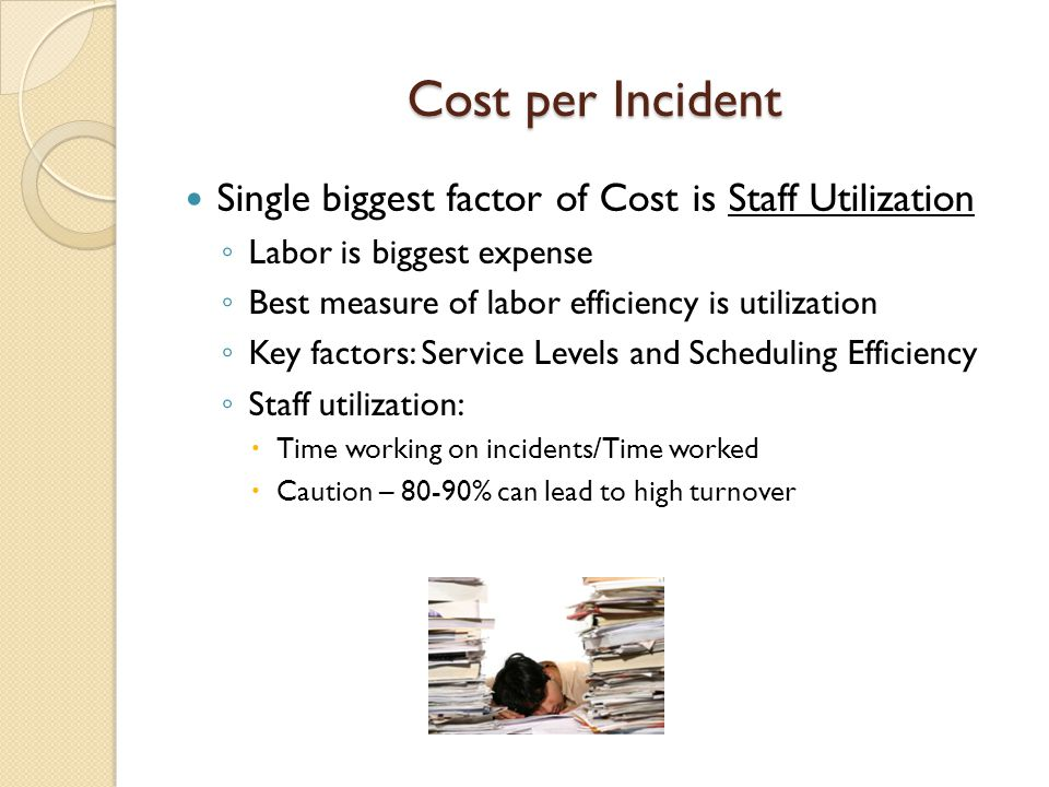 Cost per Incident Single biggest factor of Cost is Staff Utilization