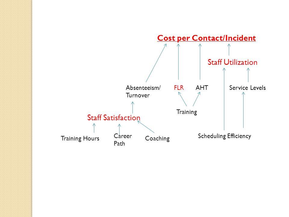 Cost per Contact/Incident