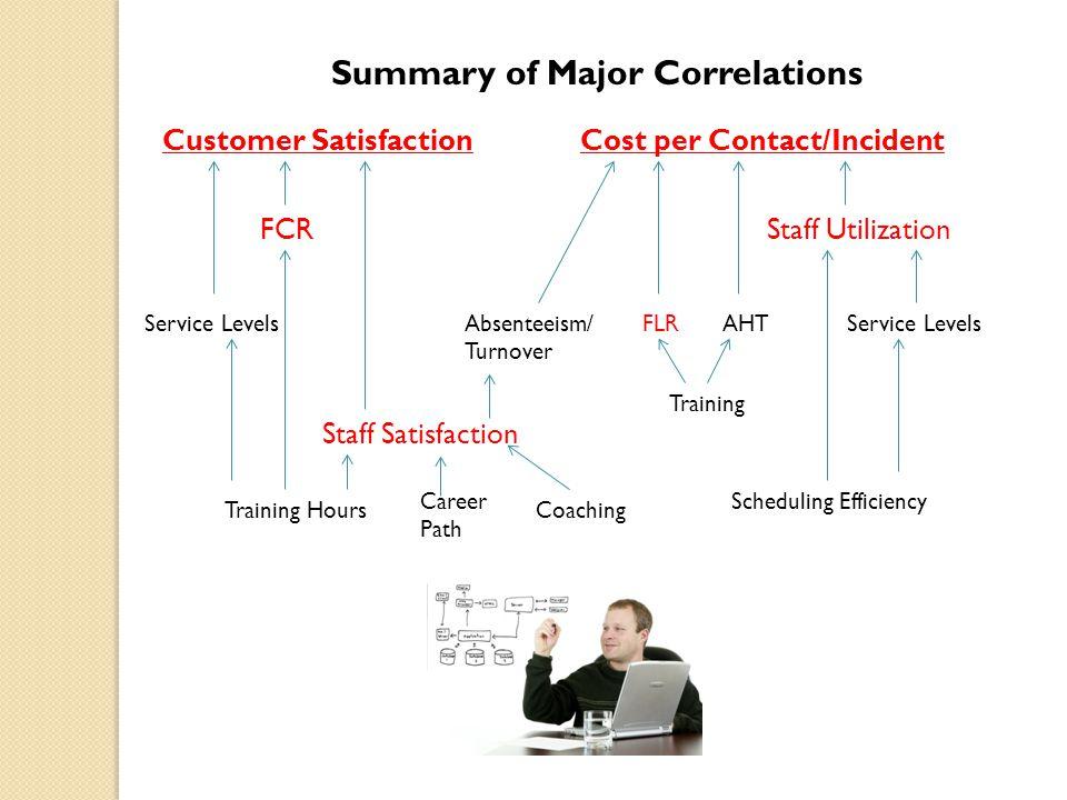 Summary of Major Correlations