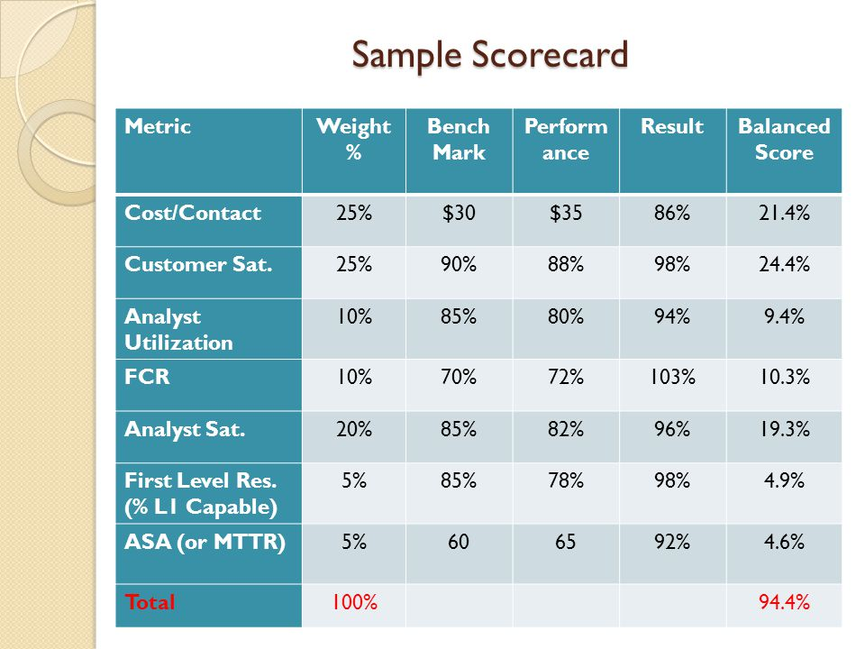 Sample Scorecard Metric Weight % Bench Mark Performance Result