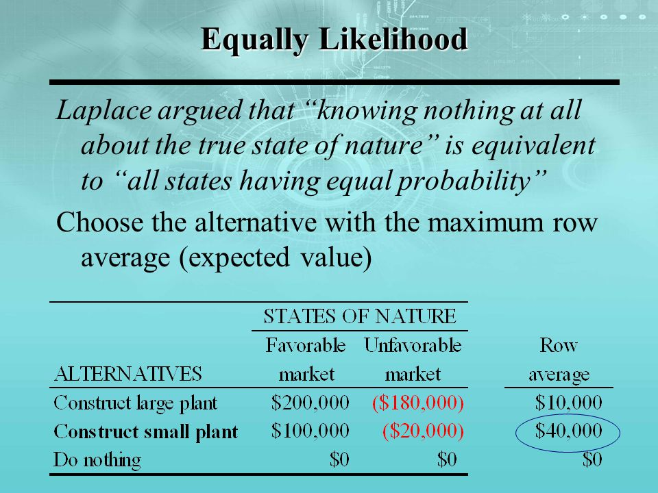 Equally Likelihood Laplace argued that knowing nothing at all about the true state of nature is equivalent to all states having equal probability