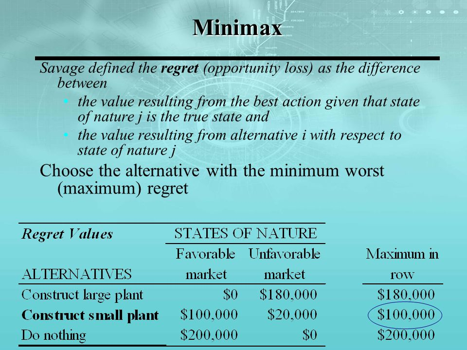 Minimax Choose the alternative with the minimum worst (maximum) regret