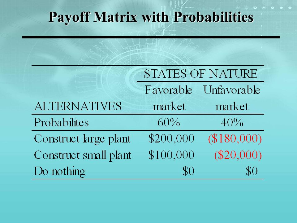 Payoff Matrix with Probabilities