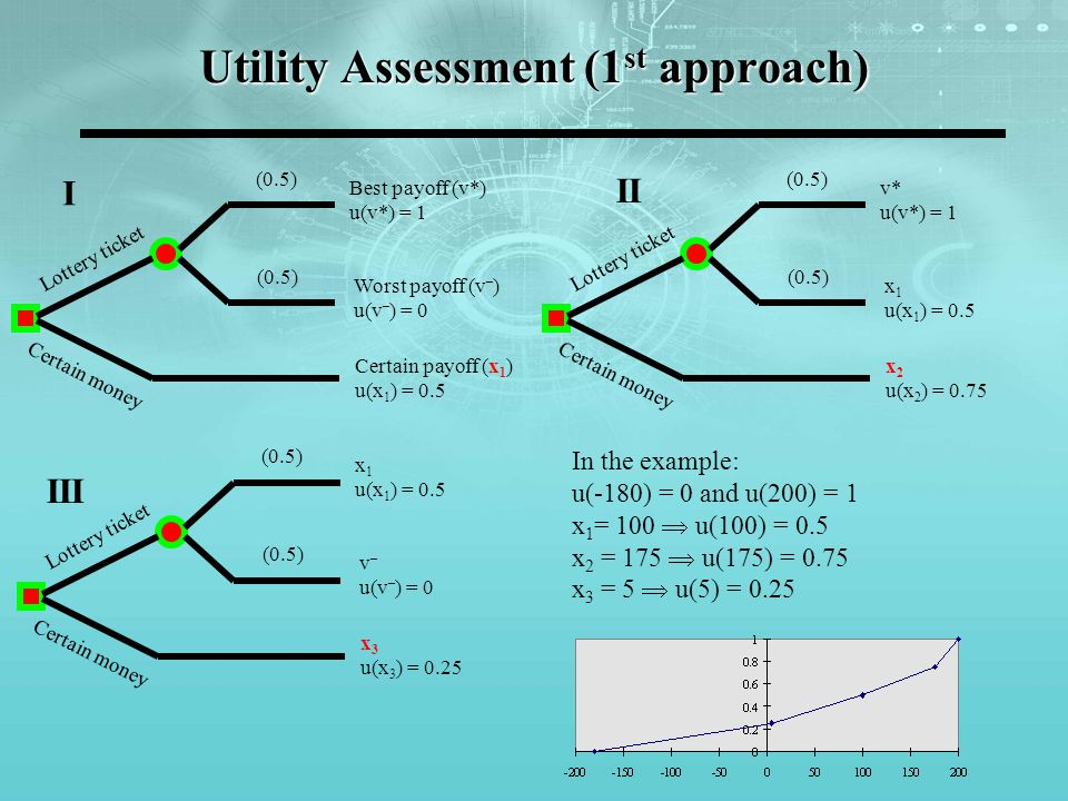 Utility Assessment (1st approach)