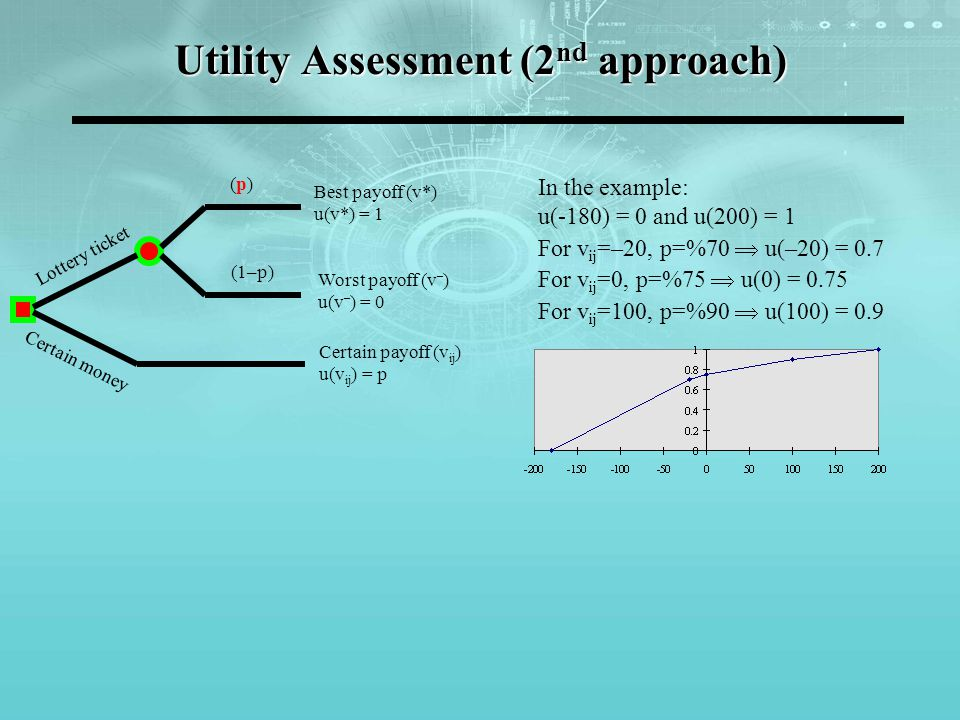 Utility Assessment (2nd approach)
