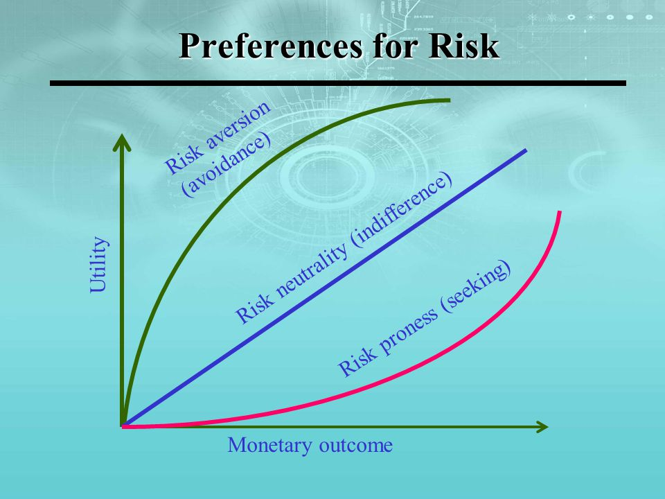Preferences for Risk Risk aversion (avoidance)
