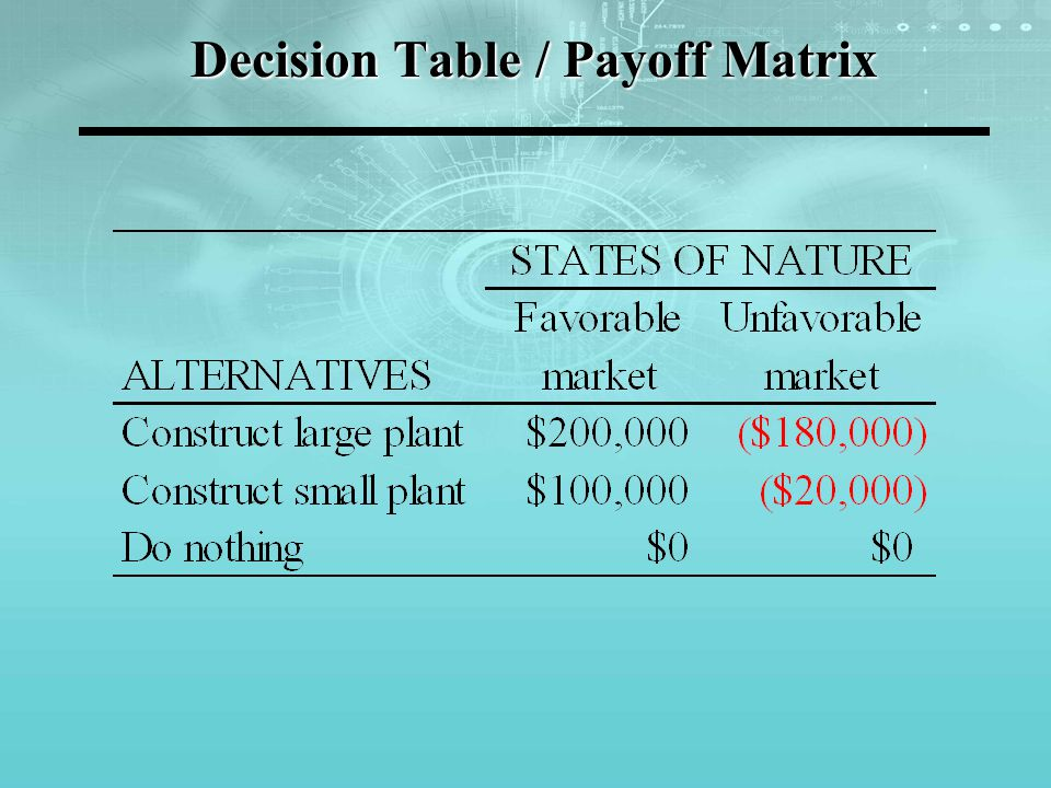 Decision Table / Payoff Matrix