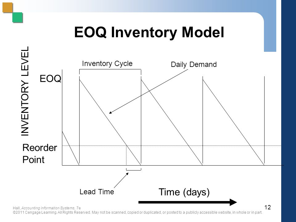 EOQ Inventory Model INVENTORY LEVEL EOQ Reorder Point Time (days)