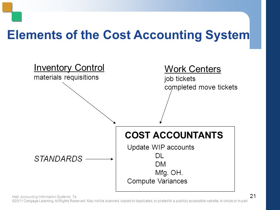 Elements of the Cost Accounting System