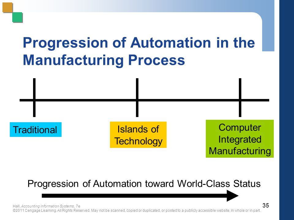 Progression of Automation in the Manufacturing Process