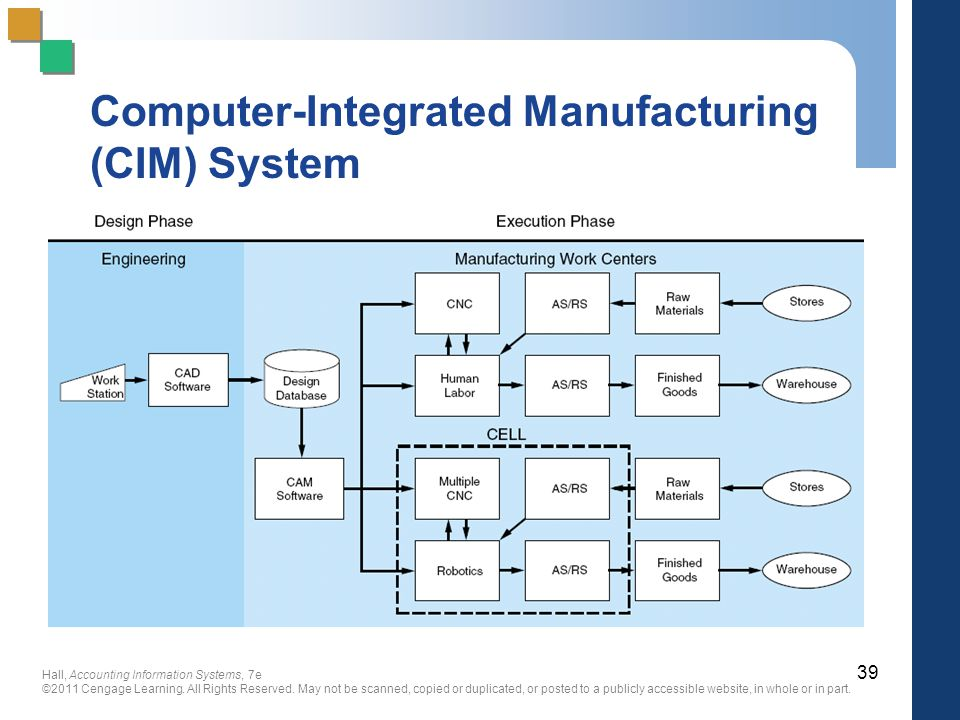 Computer-Integrated Manufacturing (CIM) System