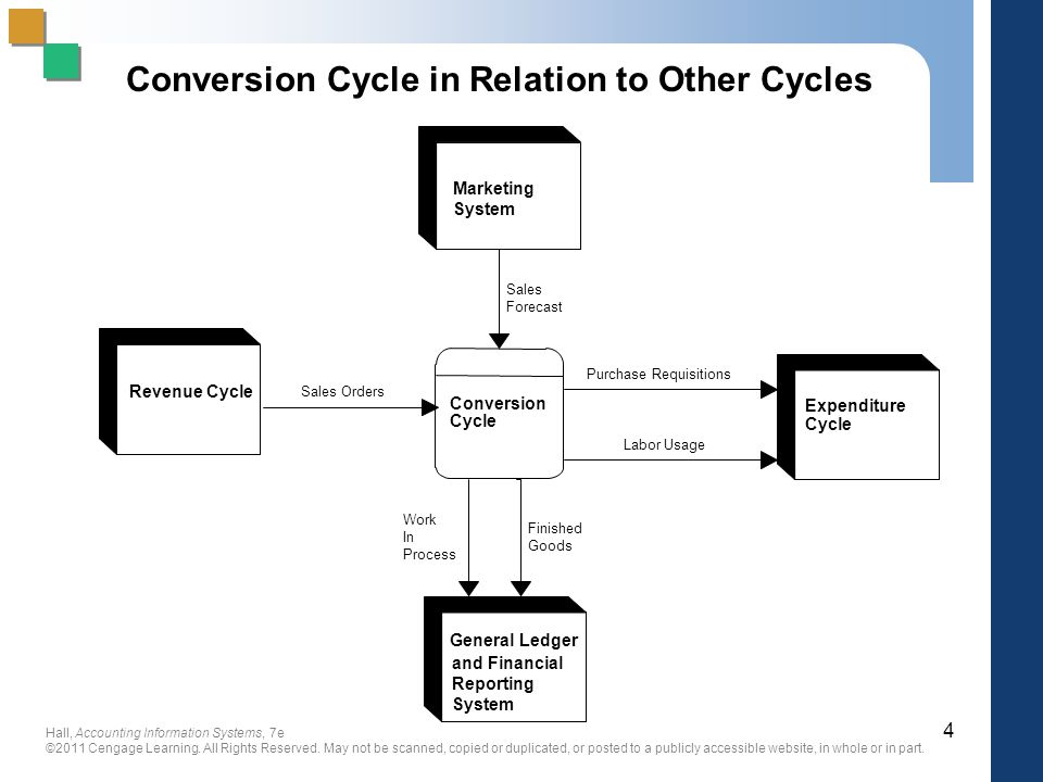 Conversion Cycle in Relation to Other Cycles