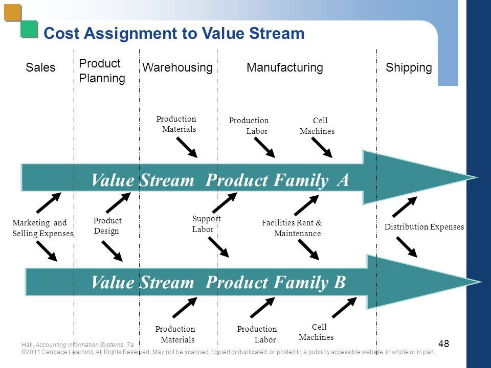 Cost Assignment to Value Stream