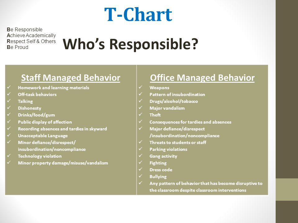 Staff Managed Behavior Office Managed Behavior