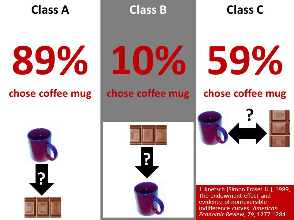 89% 10% 59% Class A Class B Class C chose coffee mug