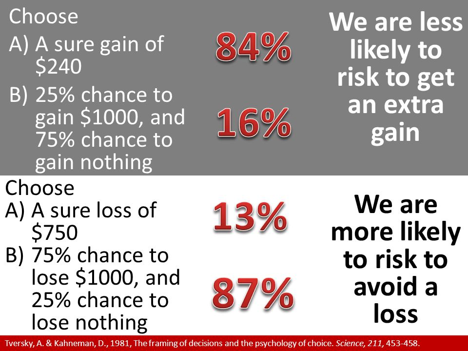 87% 84% 16% 13% We are less likely to risk to get an extra gain