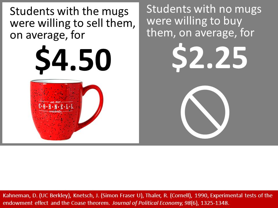 Students with no mugs were willing to buy them, on average, for