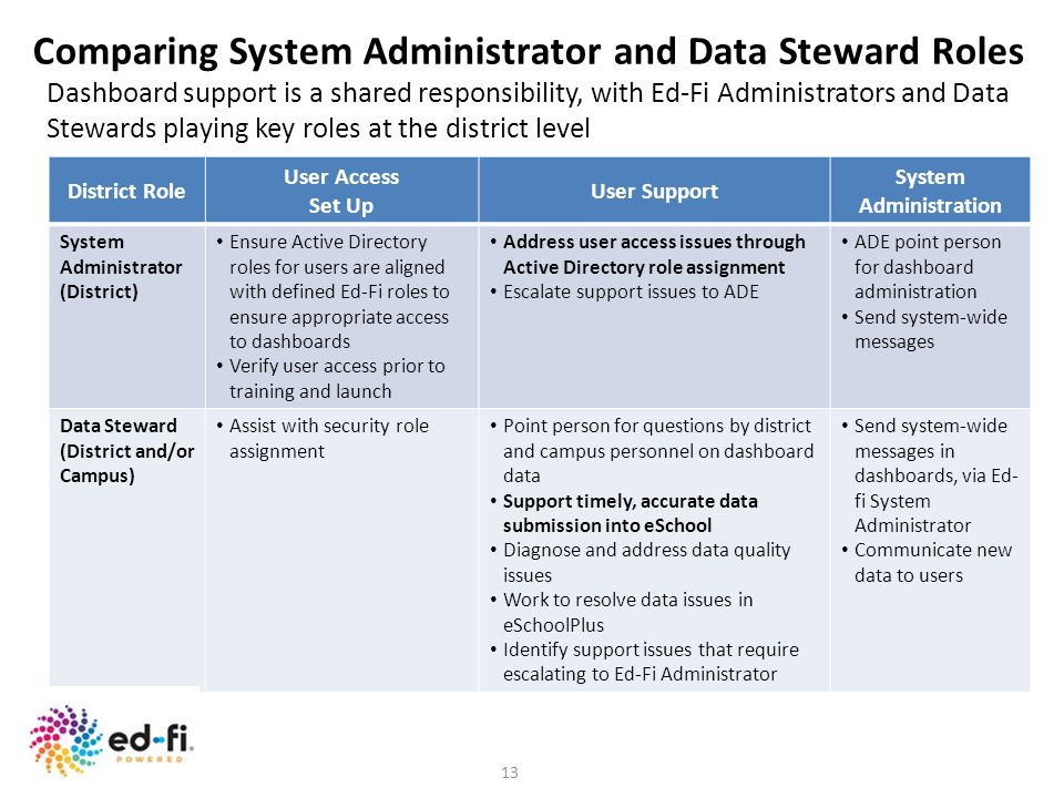 Comparing System Administrator and Data Steward Roles