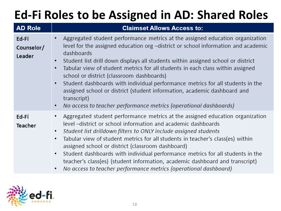 Ed-Fi Roles to be Assigned in AD: Shared Roles