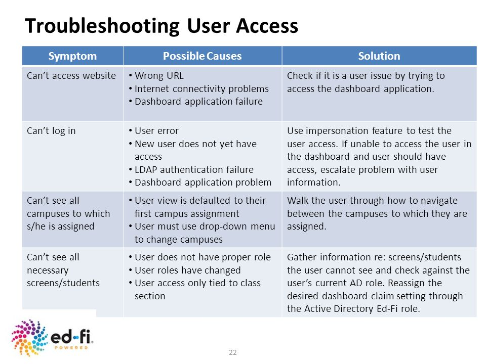 Troubleshooting User Access