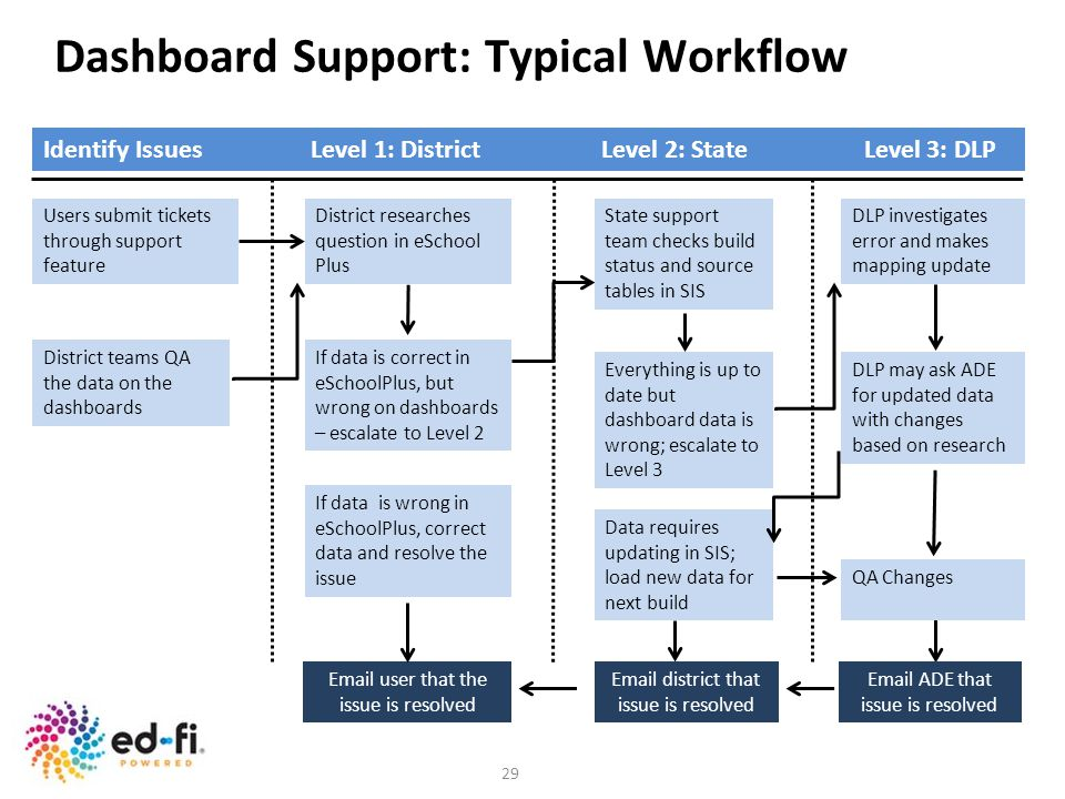 Dashboard Support: Typical Workflow