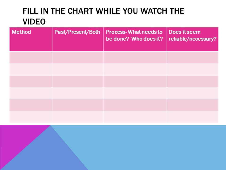 Fill in the Chart while you watch the video
