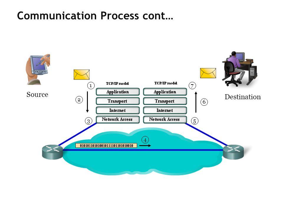 Communication Process cont…