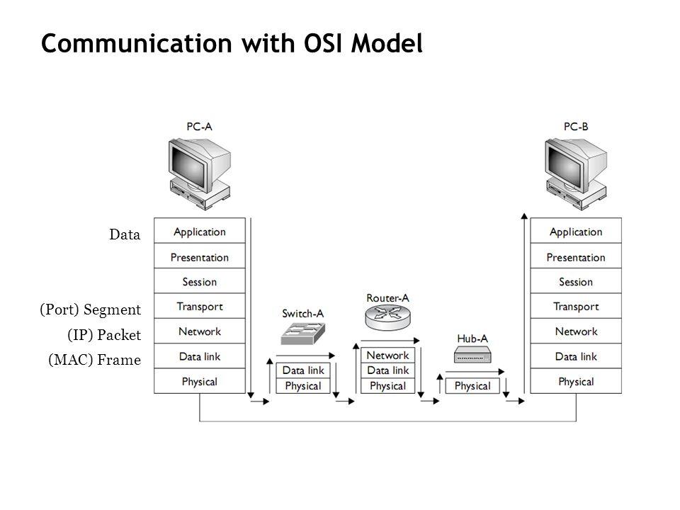 Communication with OSI Model