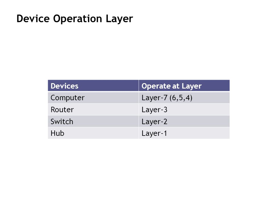 Device Operation Layer