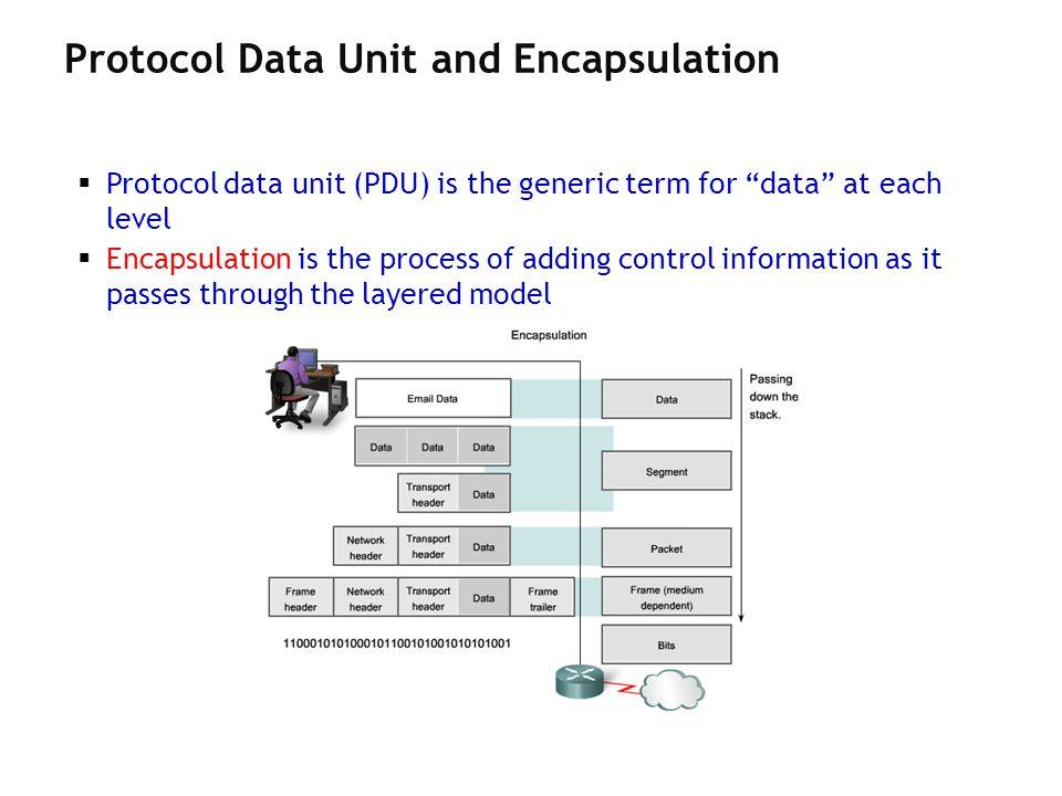 Protocol Data Unit and Encapsulation