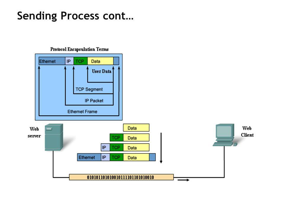 Sending Process cont…