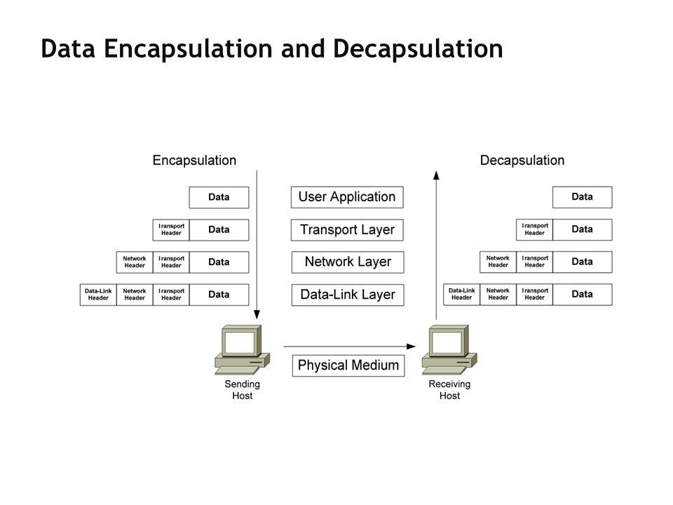 Data Encapsulation and Decapsulation