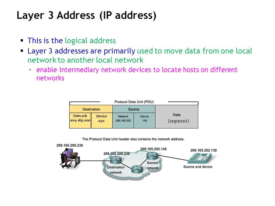 Layer 3 Address (IP address)