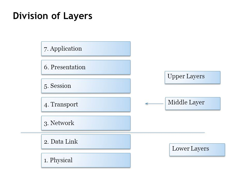 Division of Layers 7. Application 6. Presentation Upper Layers