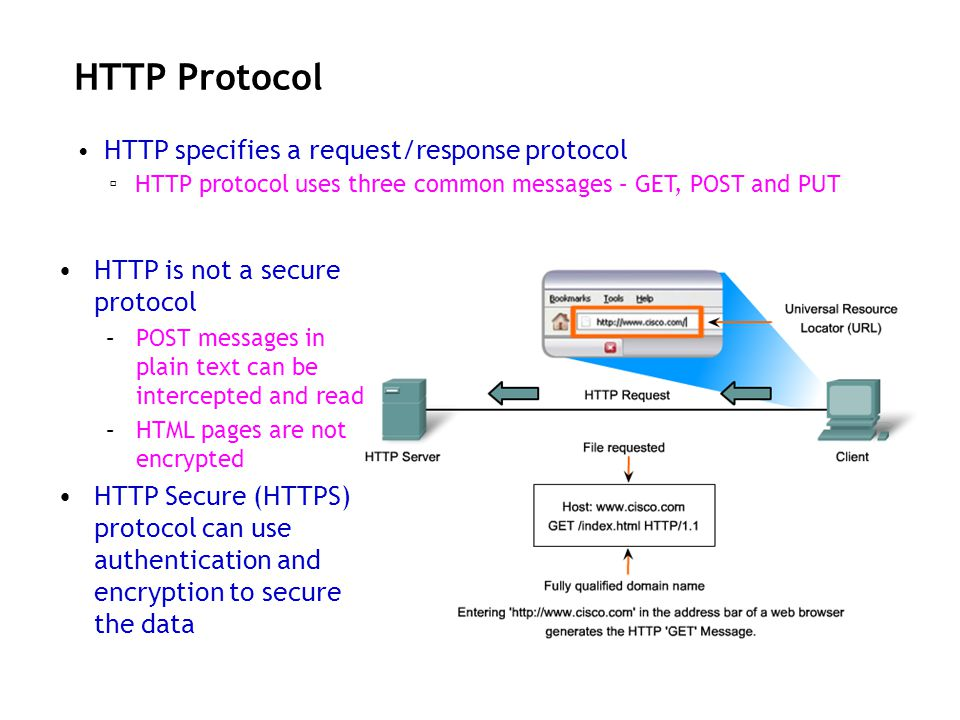 HTTP Protocol HTTP specifies a request/response protocol