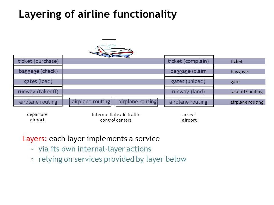 Layering of airline functionality