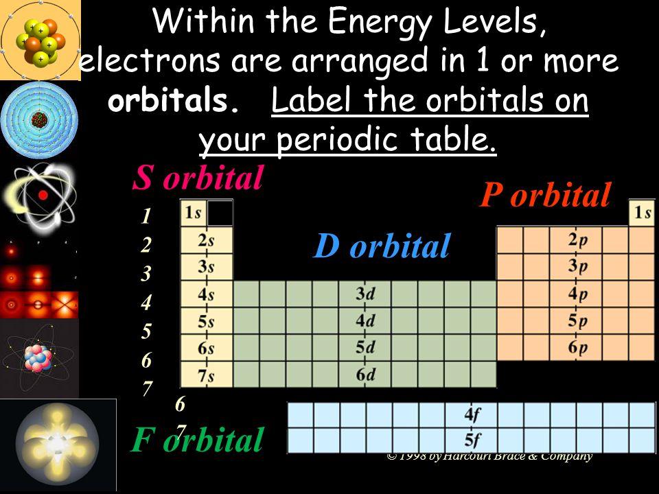 S orbital P orbital D orbital F orbital