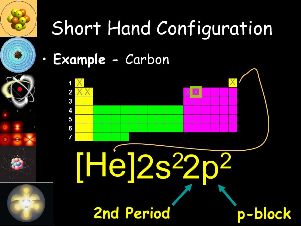 Short Hand Configuration