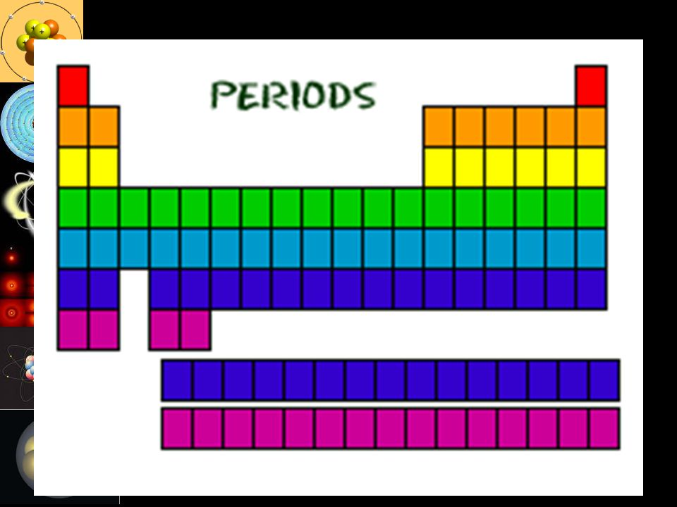 Write: periods tell us energy levels