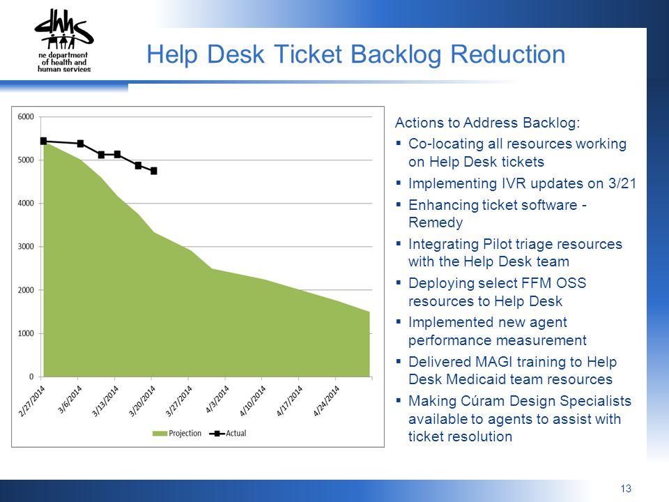 Help Desk Ticket Backlog Reduction