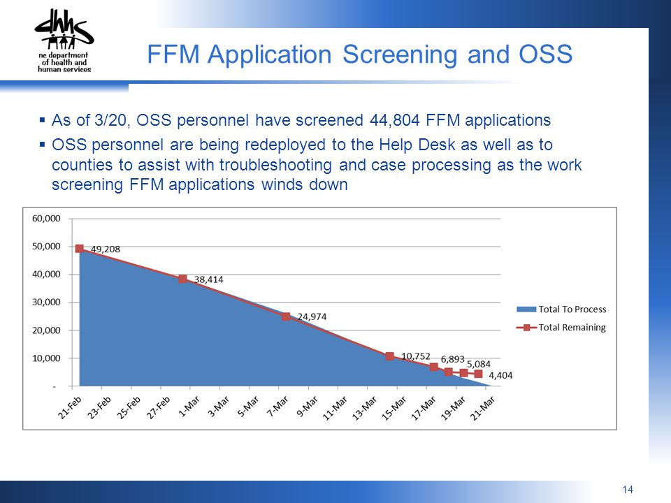 FFM Application Screening and OSS