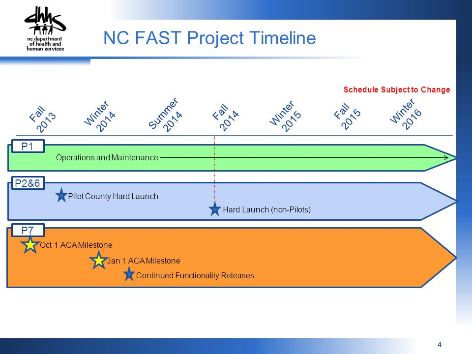 NC FAST Project Timeline
