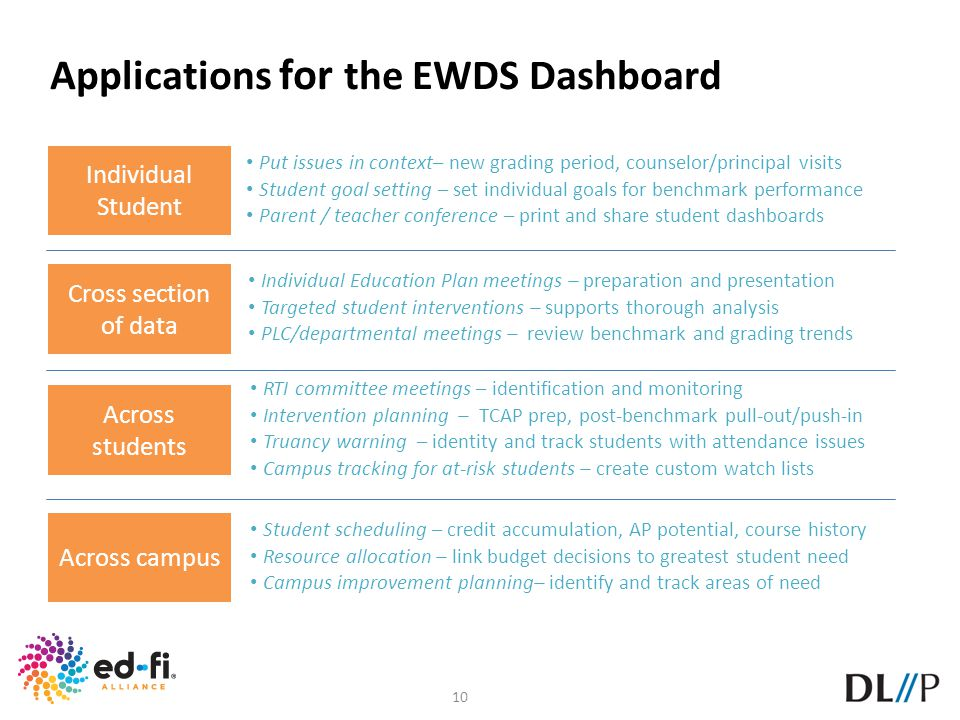 Applications for the EWDS Dashboard