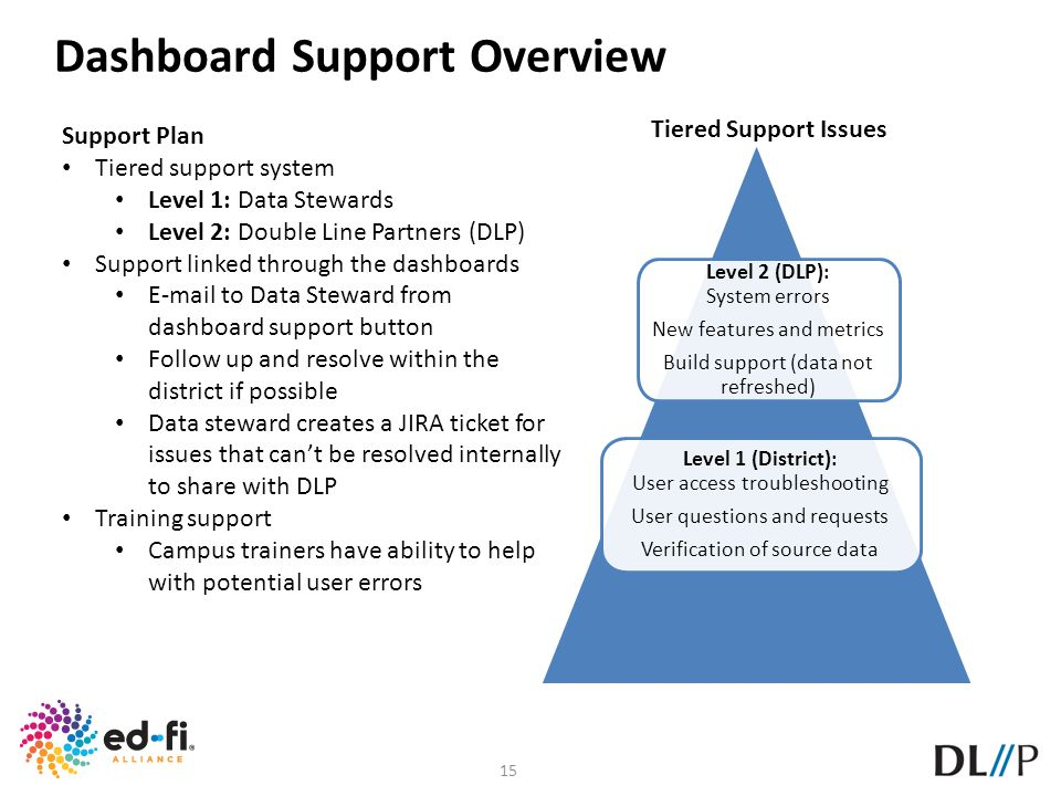 Dashboard Support Overview